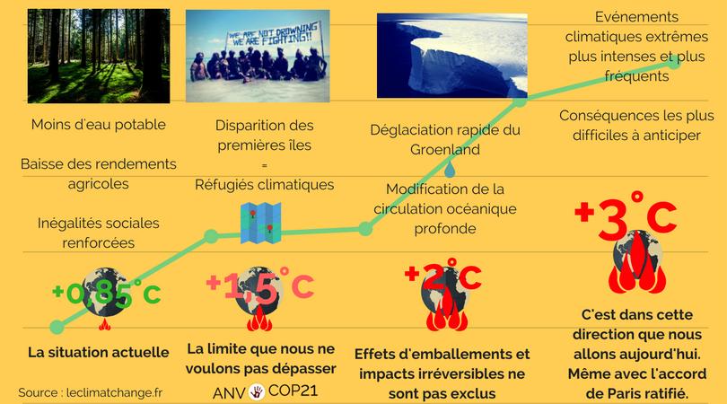Frise rechauffement climatique (1)