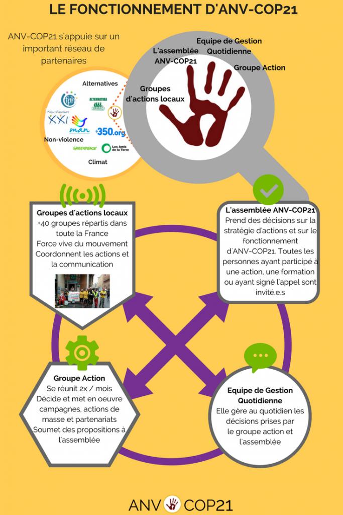 Groupes d'actions locaux (7)